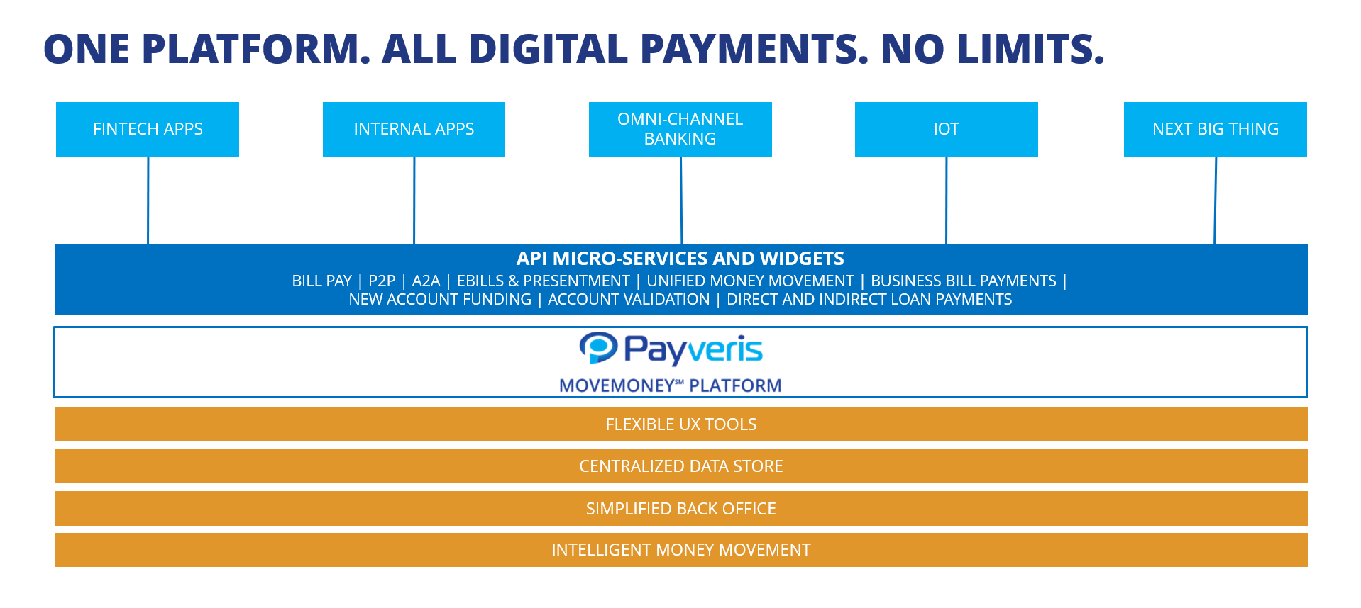 Simplified digital payment platform system chart.