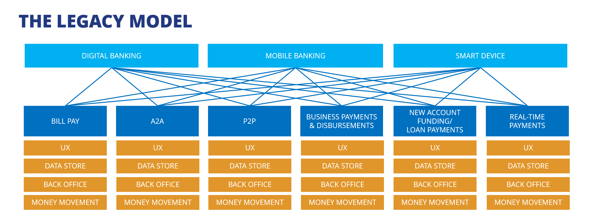 Highly over complicated legacy model of digital payment systems.